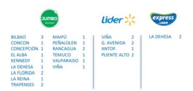 Foto de Circuito Nº1 Paletas -  Supermercados Jumbo / Lider